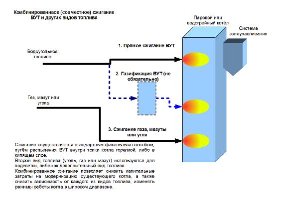 Как сделать бензин из газового конденсата в домашних условиях